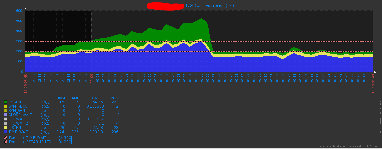 tcp connections