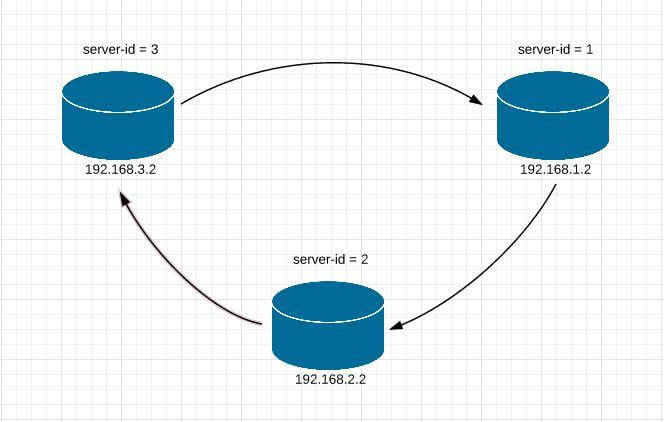 MySQL 3-node replication